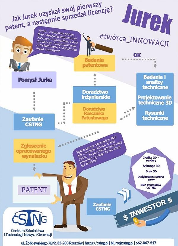 wynalazca innowacje patenty wynalazek pomysl inwestor rzeszow cstng
