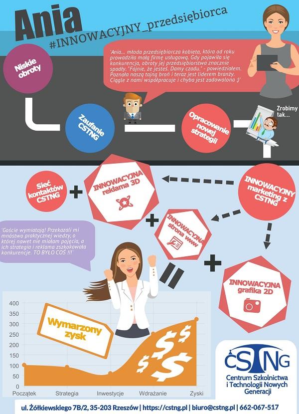 innowacyjny biznes marketing strategie reklama cstng rzeszow